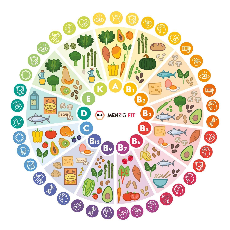 La rueda de las vitaminas: los diferentes tipos de vitamina que existen, para qué sirven y qué alimentos debes consumir para obtenerlas.