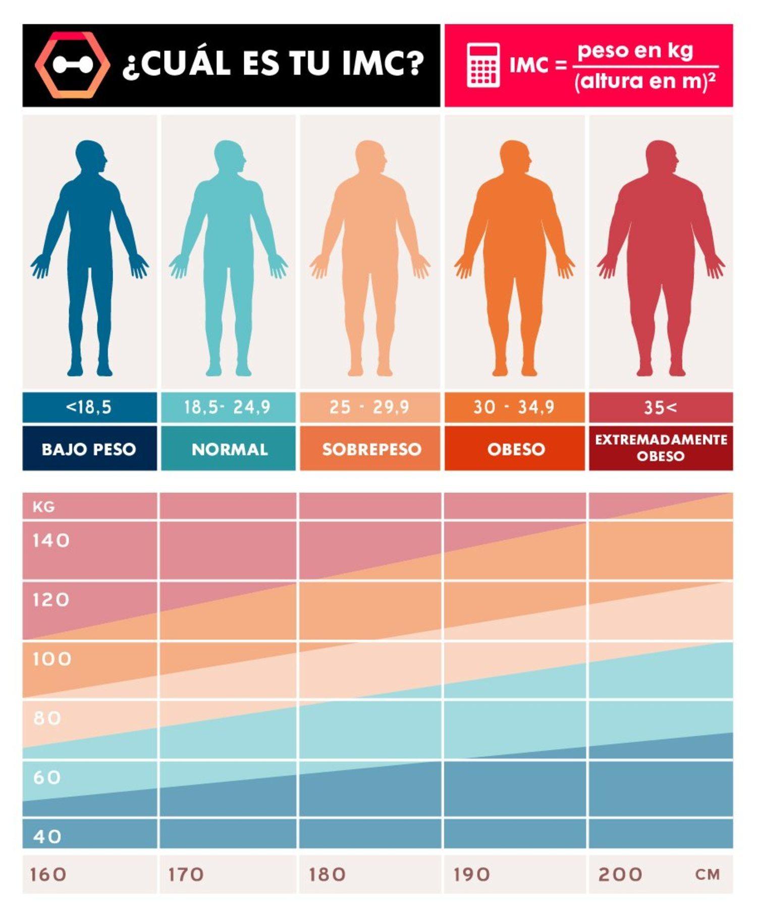Tu Índice de Masa Corporal determina si tu peso es normal o padeces sobrepeso u obesidad